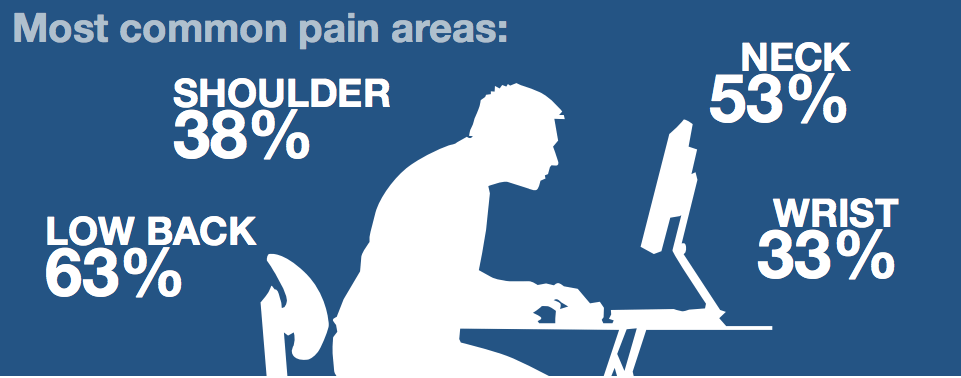 most-common-pain
